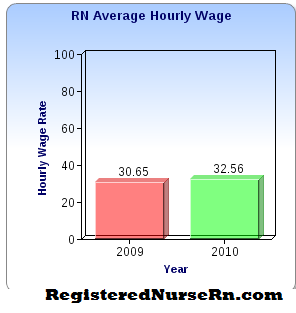 Average Salary  Registered Nurse on Nurse Salary   Rn Salary  Pay  Wages  And Income In Registered Nursing