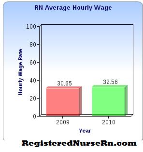 Average Incomeregistered Nurse on Nurse Salary   Rn Salary  Pay  Wages  And Income In Registered Nursing