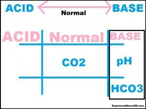ABG Metabolic Alkalosis