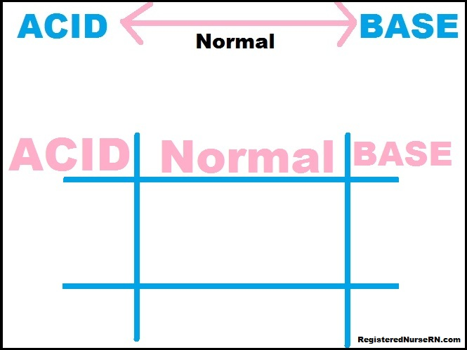 Tic Tac Toe Method Arterial Blood Gas (Abg) Interpretation For