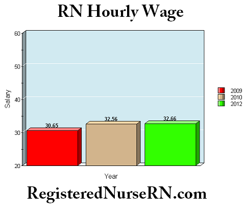registered nurse hourly income, rn average hourly wage, pay rate for RNs