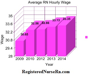 average rn hourly wage, registered nurse make an hour