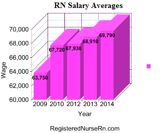 RN salary, average nurse salary, registerd nurse income, graph