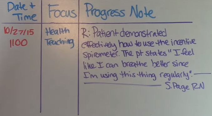 Focus Charting for Nurses