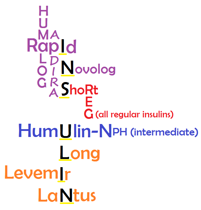 insulin mnemonic nclex, nursing school insulin