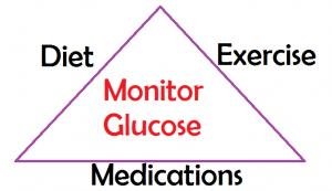 nclex diabetes review