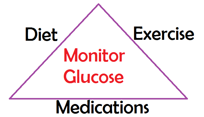 nclex diabetes review