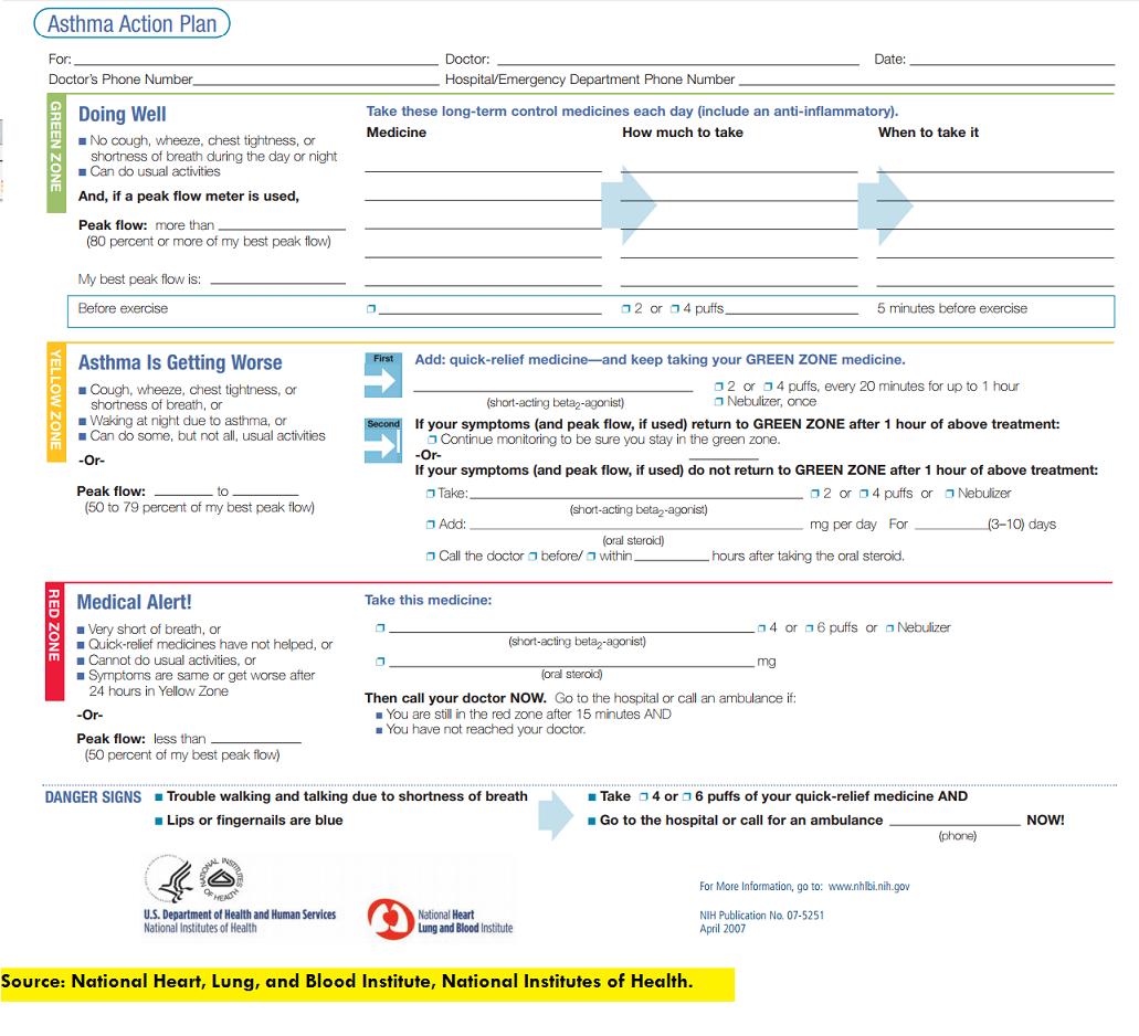 asthma, action plan, nursing, nclex
