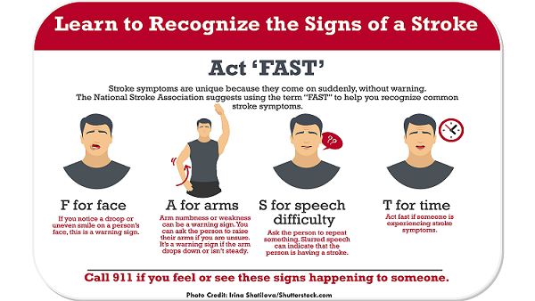 signs and symptoms stroke, fast stroke, nursing, interventions