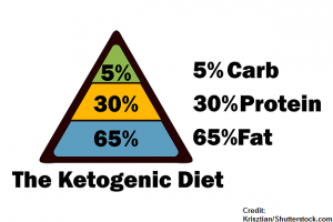 ketogenic diet, seizures, nursing, epilepsy