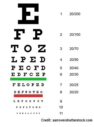 snellen chart, visual acuity, nursing skill, cranial nerve II