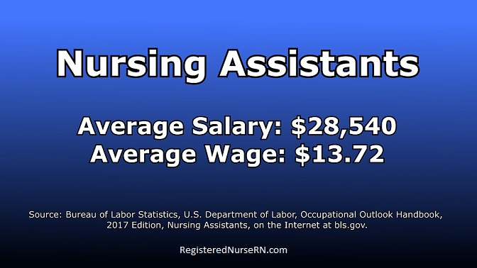 CNA salary, nursing assistant income,cna pay