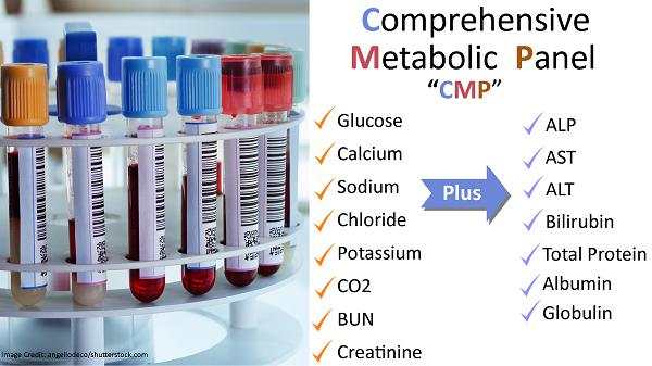 metabolic panel, cmp, nursing, nurse labs, normal ranges