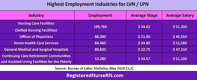 lpn employment data, lvn employment, lvn jobs, lpn jobs, lpn salary