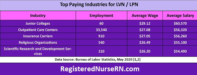 LPN top paying industry, who pays lpns the most money, highest paying lvn industry