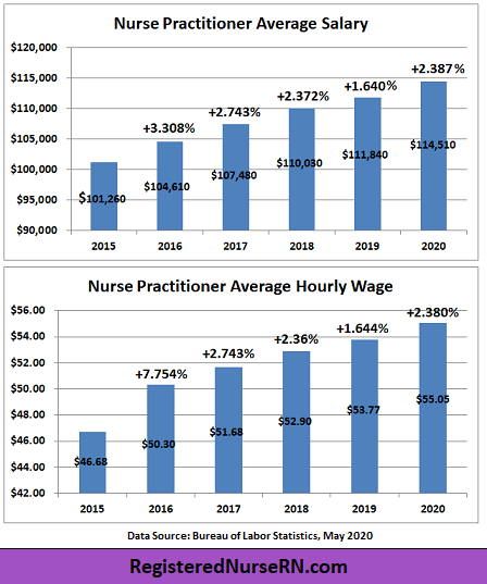 nurse practitioner salary, nurse practitioner income growth, nurse practitioner hourly wage