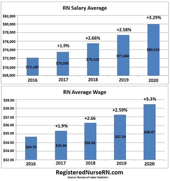 rn salary average, rn salary increase, pandemic affect on rn salary