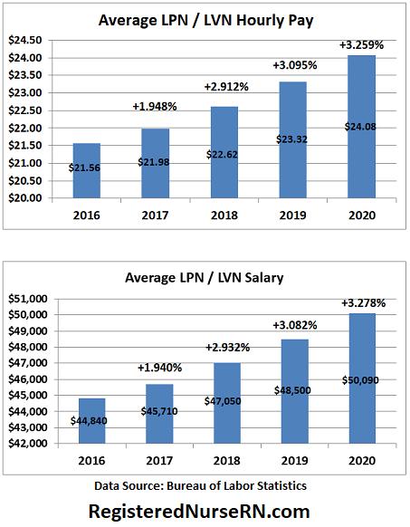 lpn salary growth, lvn salary growth, lpn pandemic salary, lvn pandemic income
