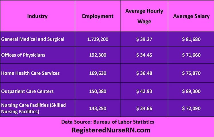 rn salary,rn employment statistics,rn data,where registered nurses work