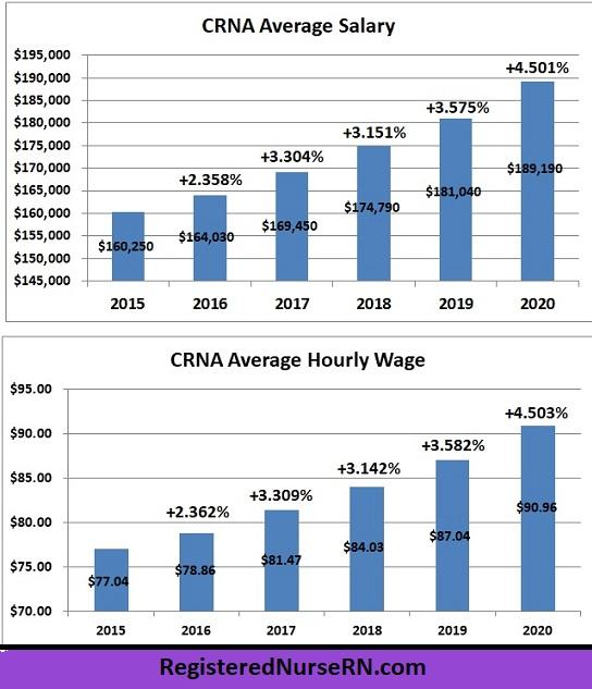 crna salary growth, nurse anesthetist salary history, crna salary graph, crna salary chart