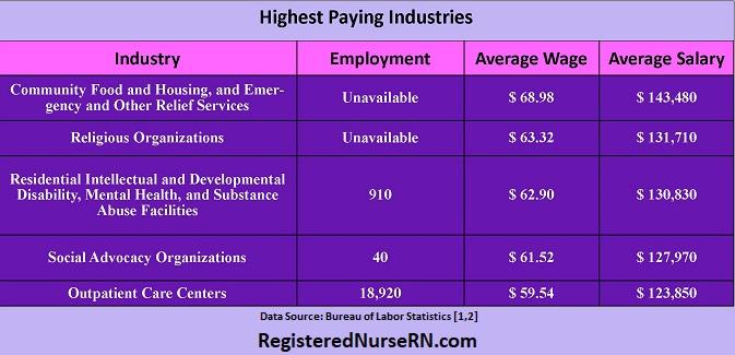 nurse practitioner industry, top paying industry nurse practitioner