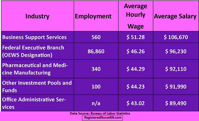 top paying industries for registered nurses,rn salary,rn top paying industry
