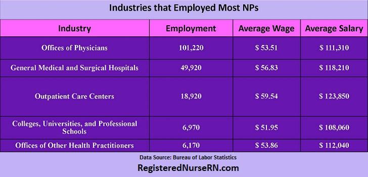 where nurse practitioners work, np salary, nurse practitioner employers
