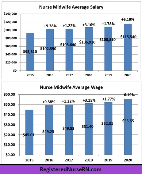 midwife salary changes, nurse midwife salary growth